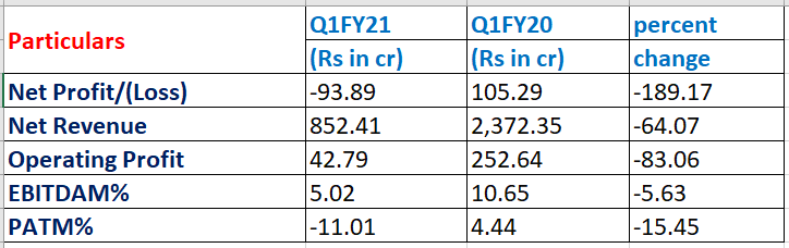 Jindal Stainless Q1FY21 results